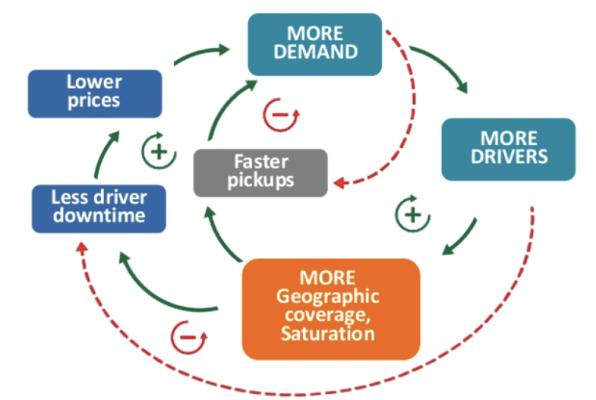 Efectos de red de Uber