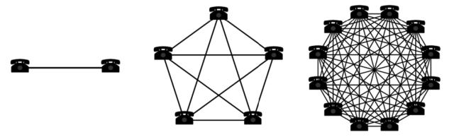 efectos de red esquema clásico