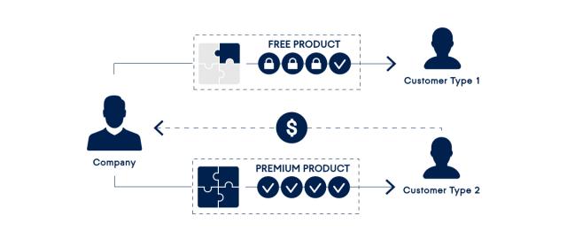 funcionamiento del modelo freemium