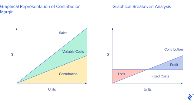 why unit economics matter