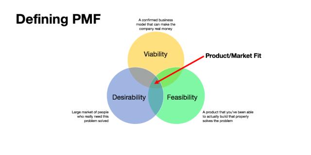 product-market fit esquema