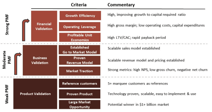 Fases y niveles del Product-market fit