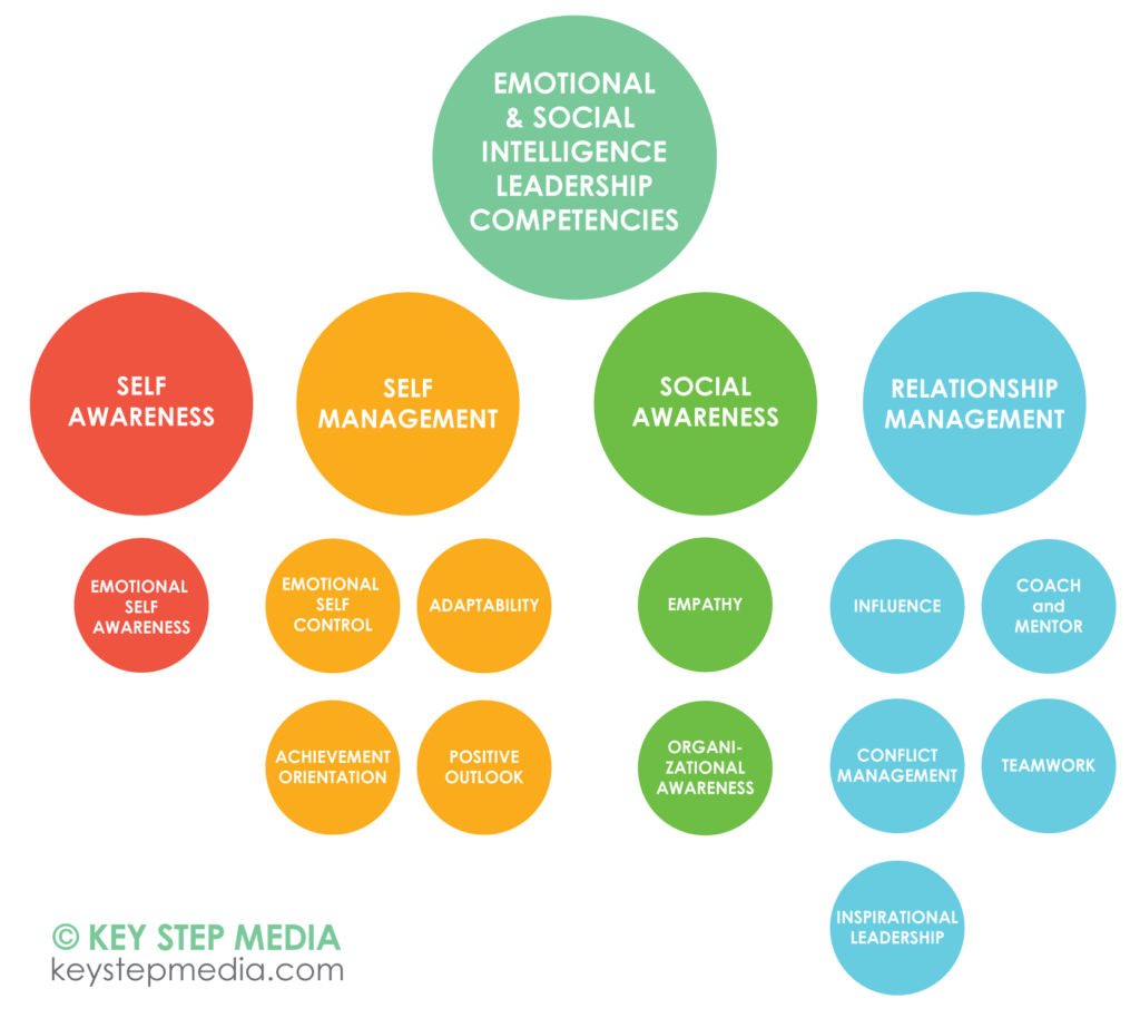 Emotional And Social Intelligence Leadership Competencies