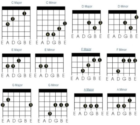 Guitar Chords How To Learn And Master Keyboards Guitars Amps