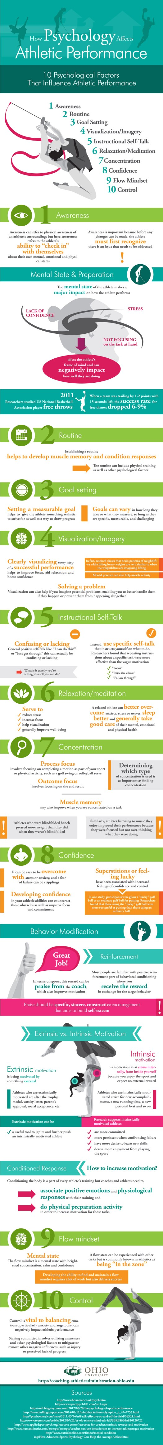 OU-MCE-Sports-Psychology-Infographic