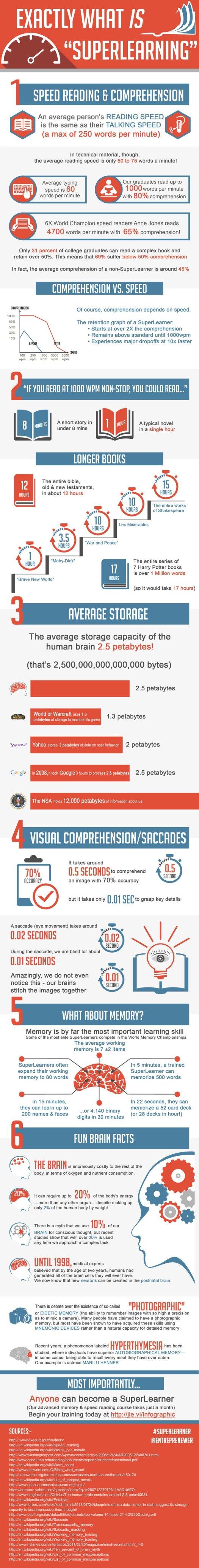 Superlearning speedreading infographics