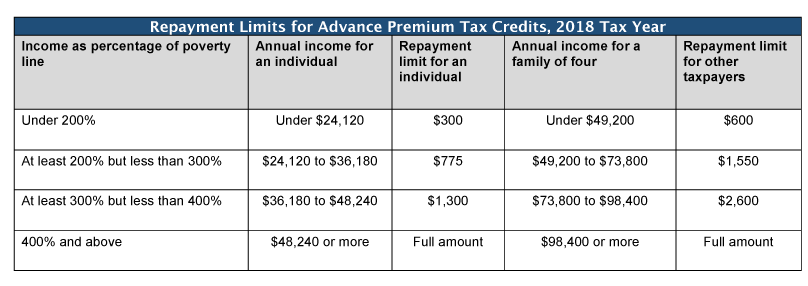 Estimate Your 2017 Tax Return