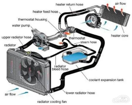 自動車の冷却システム