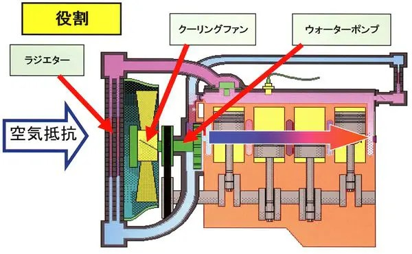 水冷システム