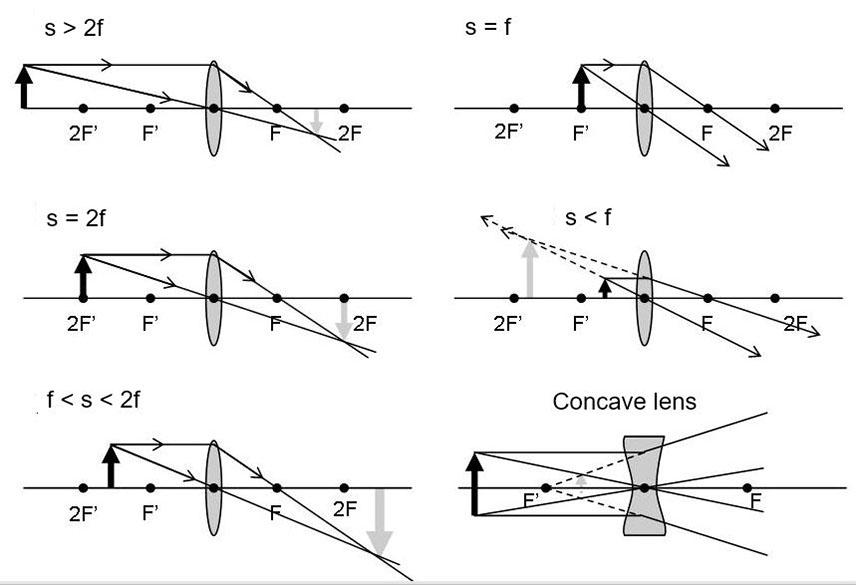 Lenses Ray Diagrams | Les BauxdeProvence