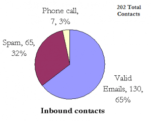 Inbound touchpoints