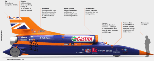 The fastest car ever made Bloodhound SSC