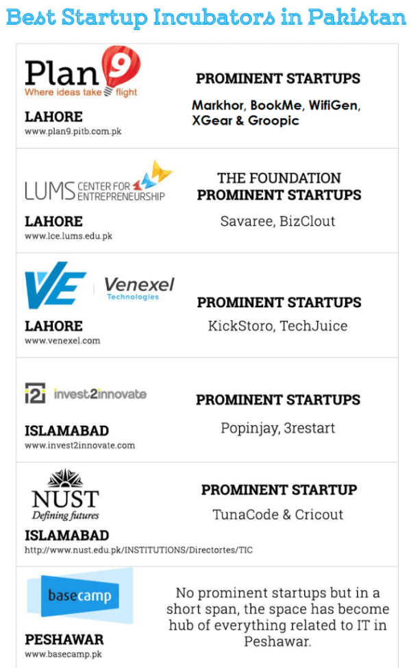 Best Startup Incubator Programs in Pakistan