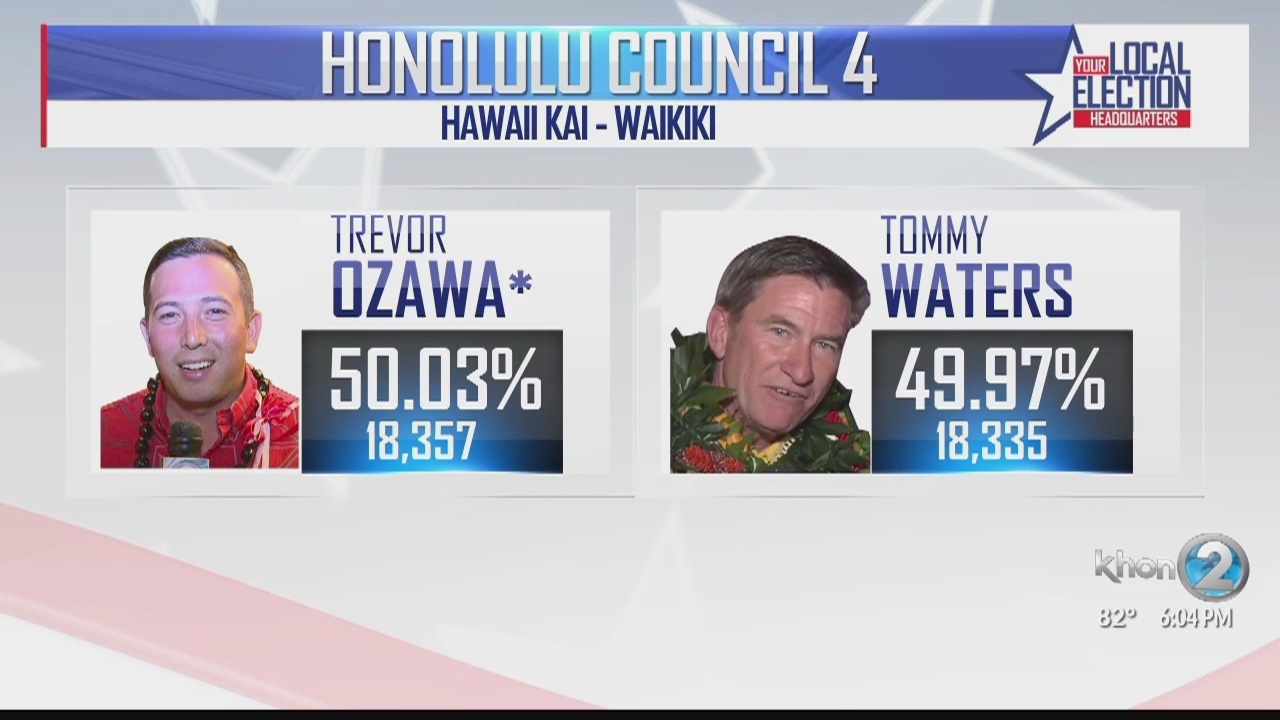 Ozawa keeps city council seat, beating Waters by 22 votes in final printout
