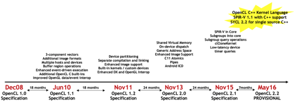 OpenCL - The open standard for parallel programming of ...