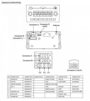 Radio : Description and pictures of connectors  Kia Forum