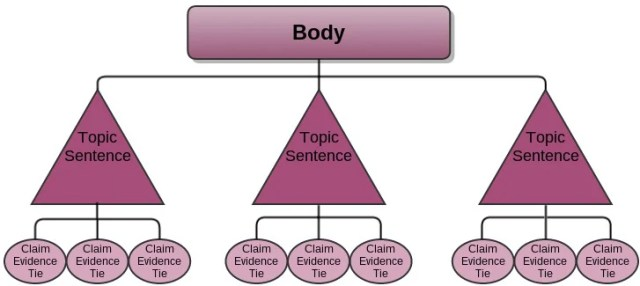 analytical essay structure