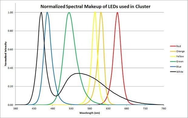 Normal Cluster Spectrum