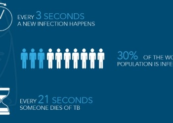 The Facts About Tuberculosis (TB), Diagnosis, Testing & Treatment