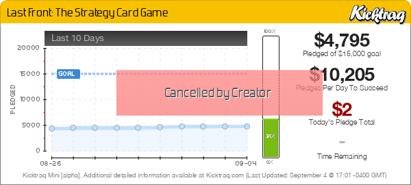 Last Front: The Strategy Card Game -- Kicktraq Mini