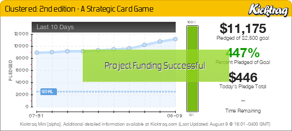 Clustered: 2nd edition - A Strategic Card Game -- Kicktraq Mini