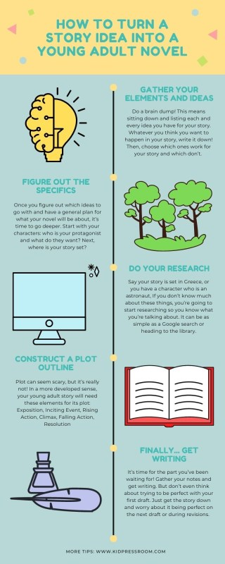 Learn to Turn your Ideas Into a Young Adult Novel Infographic - KIDPRESSROOM