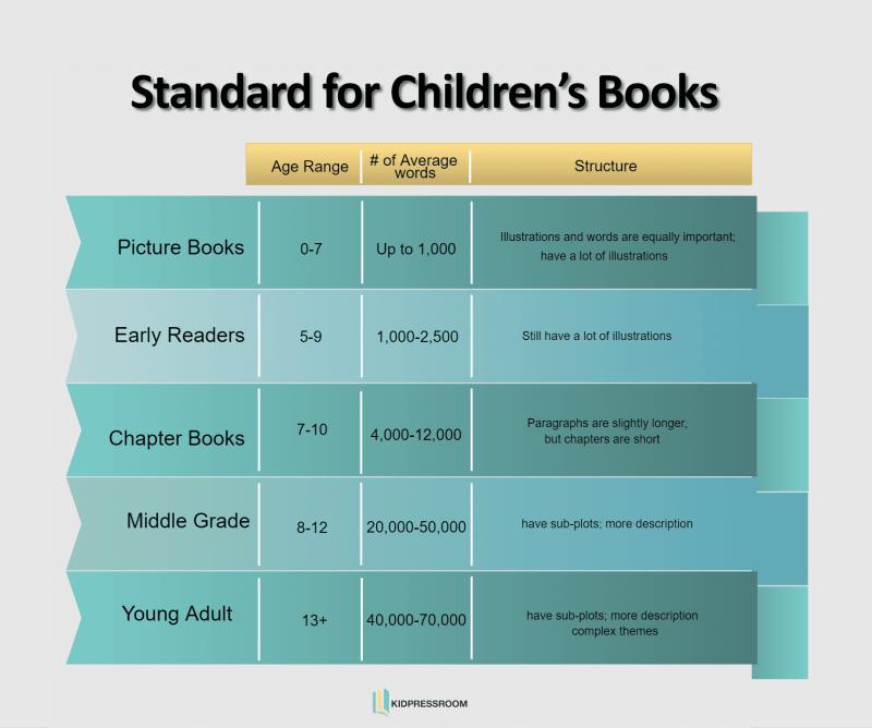 Self-Publish Children's Books Standards for Books - KIDPRESSROOM