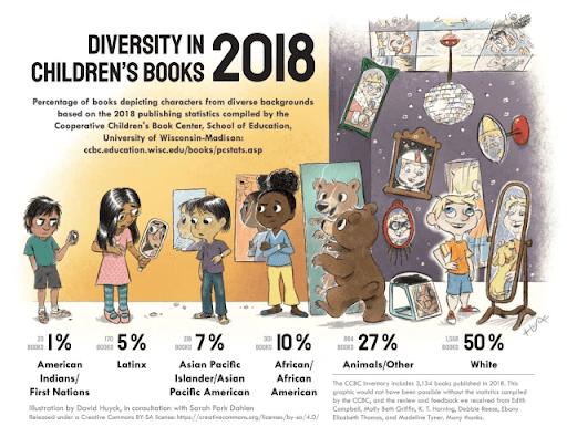 Diversity in children's literature infographic I- KIDPRESSROOM