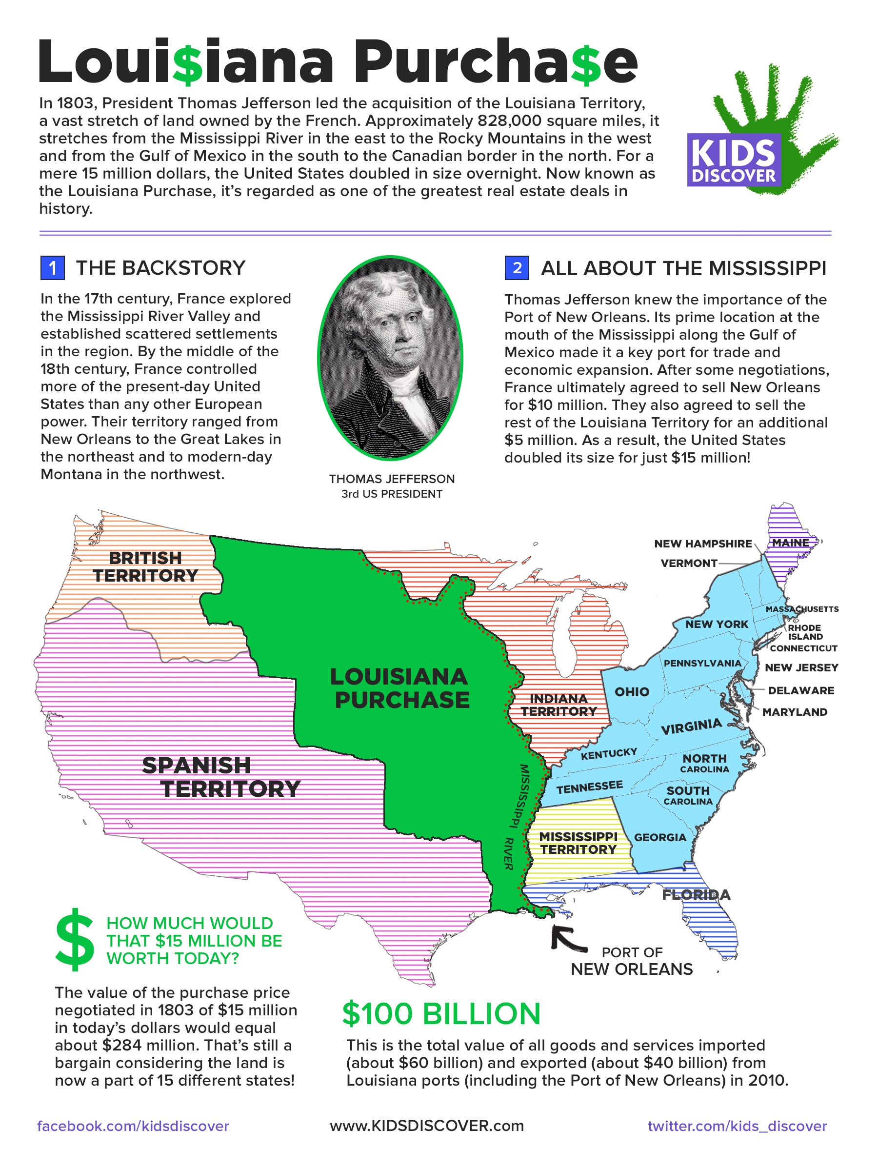 Infographic The Louisiana Purchase
