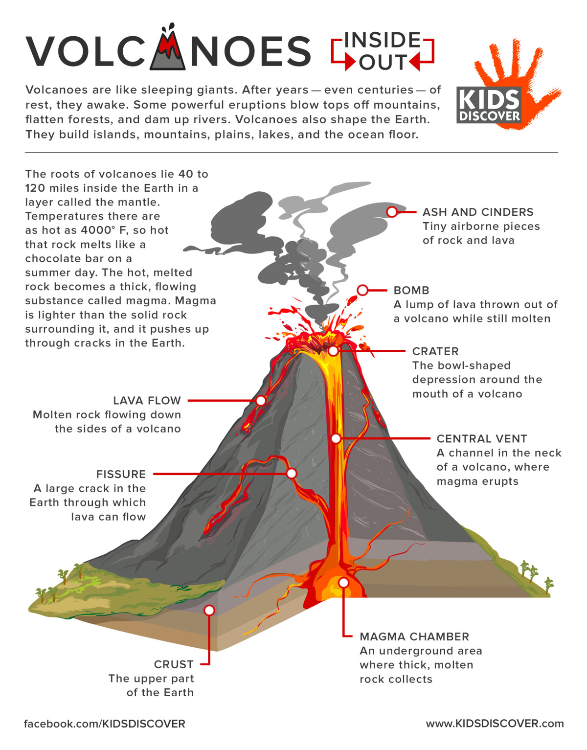 Infographic Volcanoes Inside Out