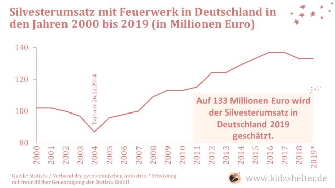 Silvesterumsatz mit Feuerwerkskörpern in Deutschland 2000-2019
