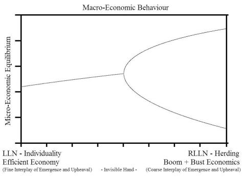 Macro-Economic Behaviour -1