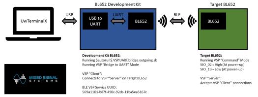 BL652 - OTA Programming - Principle of Operation