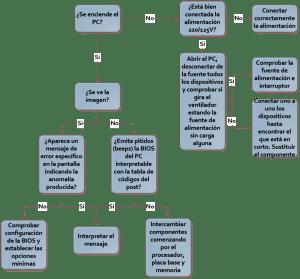 Diagrama de averías de hardware