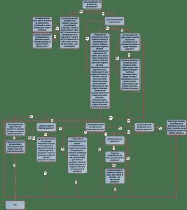 Diagrama extendido para realizar el diagnóstico y solución de problemas de Hardware y Sistemas Operativos