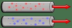 Dirección convencional de la corriente eléctrica
