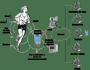 Intercomunicación entre diferentes tipos de redes