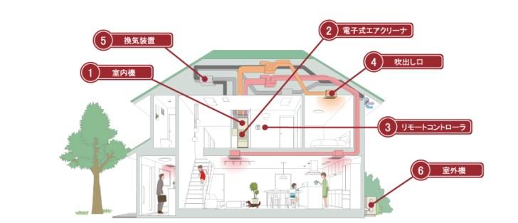 綺麗な空気で家全体をやさしく包み込む。安心と快適さで、理想の空間を実現。
