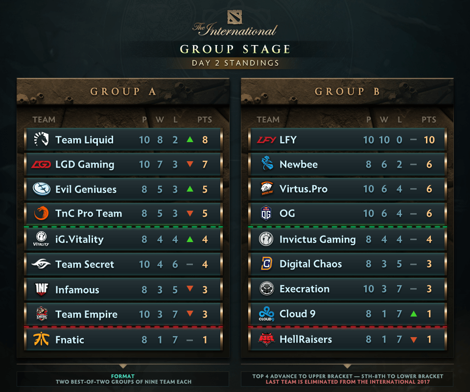 TI7 Group Stage Day 2 Recap LFY Continues Undefeated Run