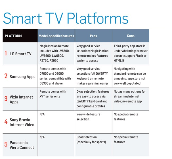 smart_tv chart?resize=474%2C436 why smart tv? is it the future for home entertainment?  at gsmx.co