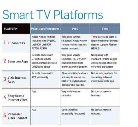smart tv platforms