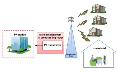 OTA TV Broadcast Tower