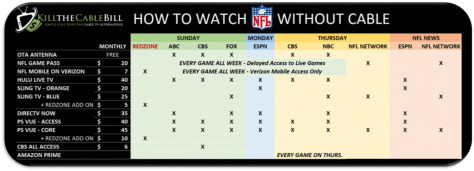 Watch NFL Without Cable TV