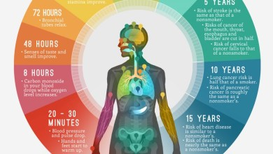How Quitting Smoking Changes Your Body