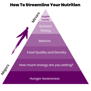 streamline your nutrition