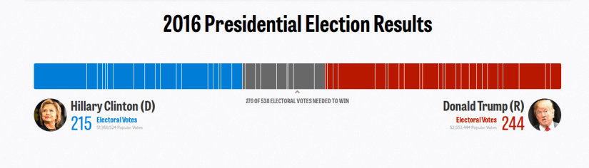 2016-election-results-president-live-map-by-state-real-time-voting-updates-politico