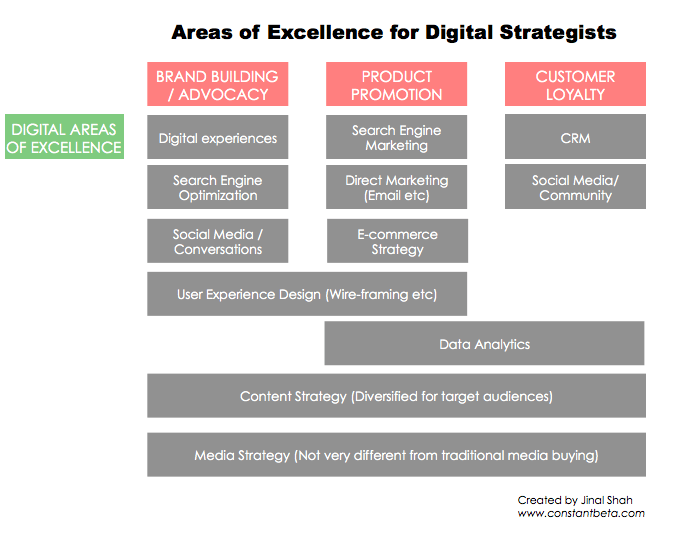 digital strategist areas