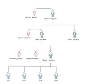 Drzewo genealogiczne rodu z Bogdańca