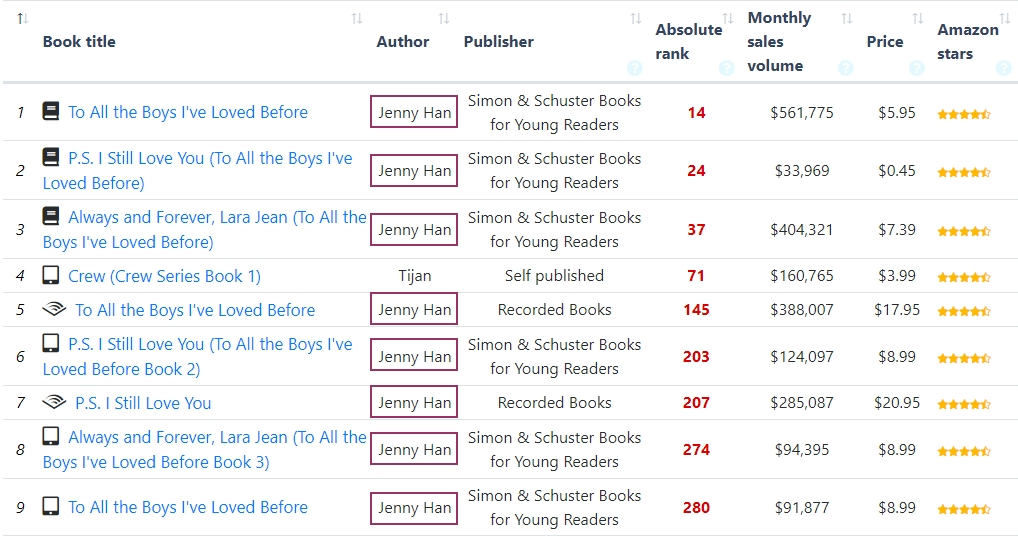 most competitive kindle categories_3