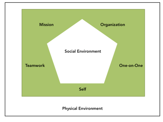 Kindness operates on seven dimensions: Physical Environment, Social Environment, Mission, Organization, Teamwork, One-on-One, Self